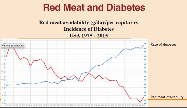 red meat and diabetes