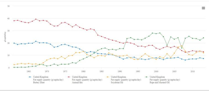 uk fats 1961 to 2014 chart